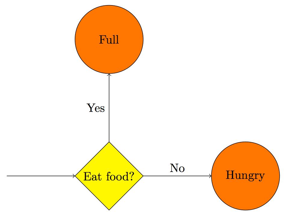 Tikz Flow Chart