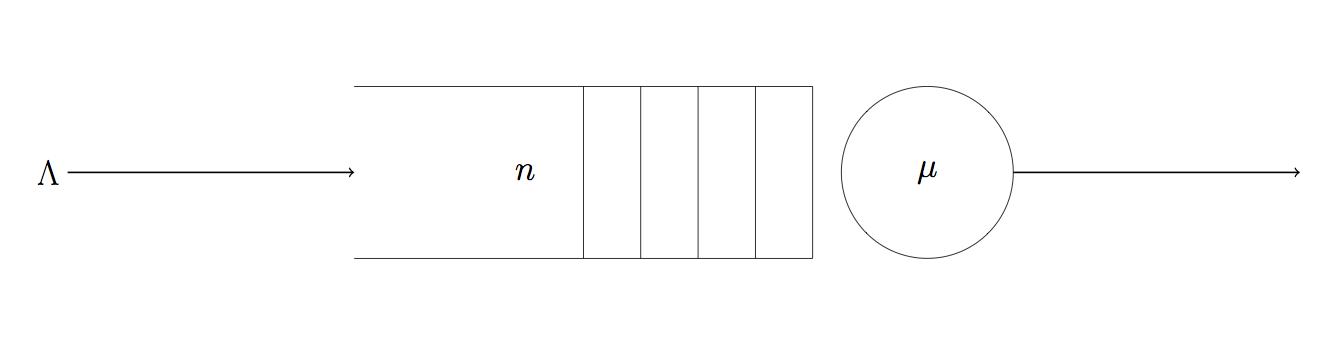 Tikz Queue Diagram